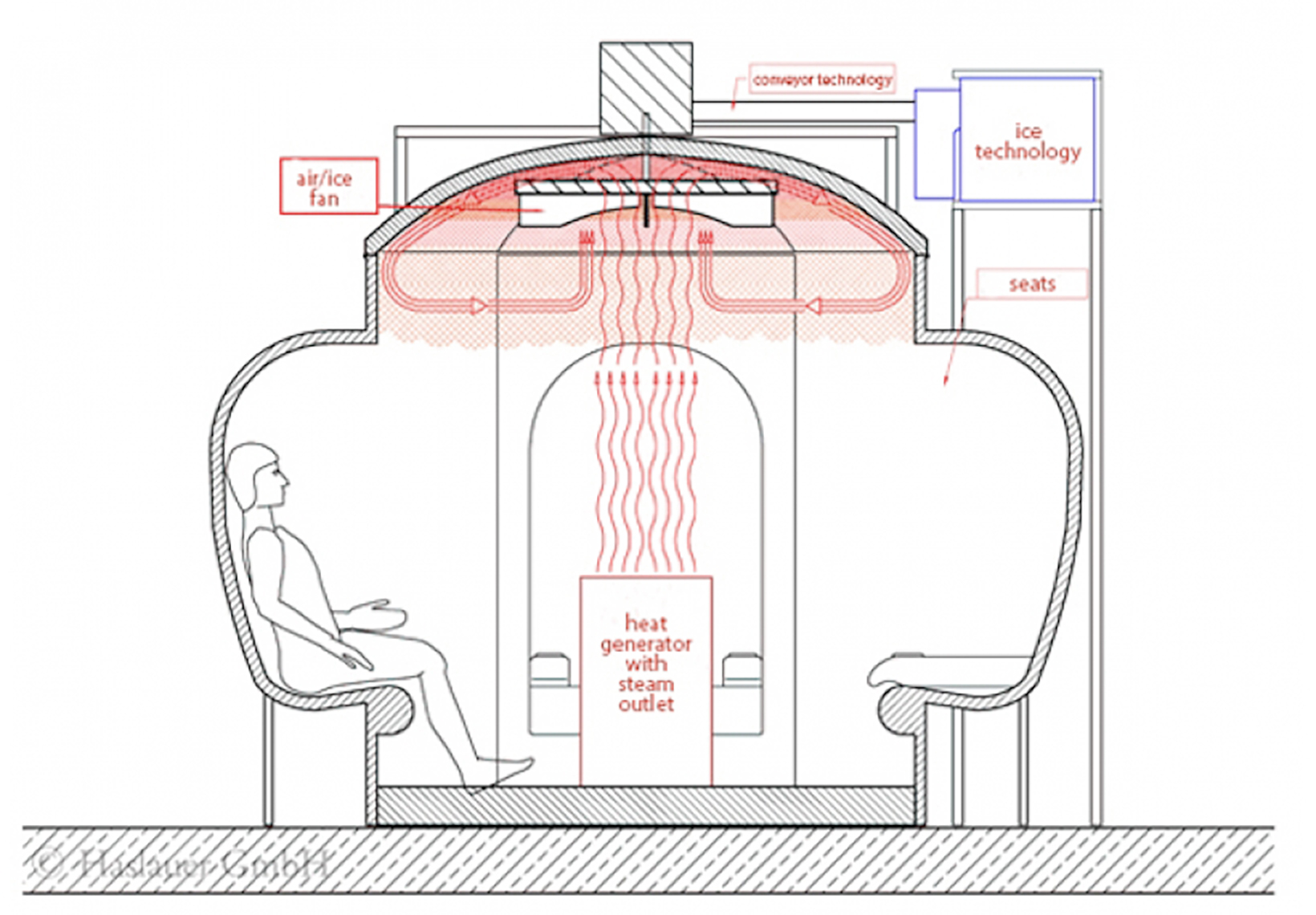 steam & ice bath (prissnitz bath�) product code: c2bf02